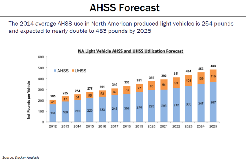 A graph showing how the 2014 average AHSS use in North American produced light vehicles is 254 pounds and expected to nearly double to 483 pounds by 2025