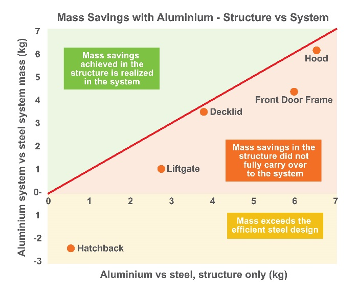 Mass savings achieved at the component structure level are often not fully realized at the system level.