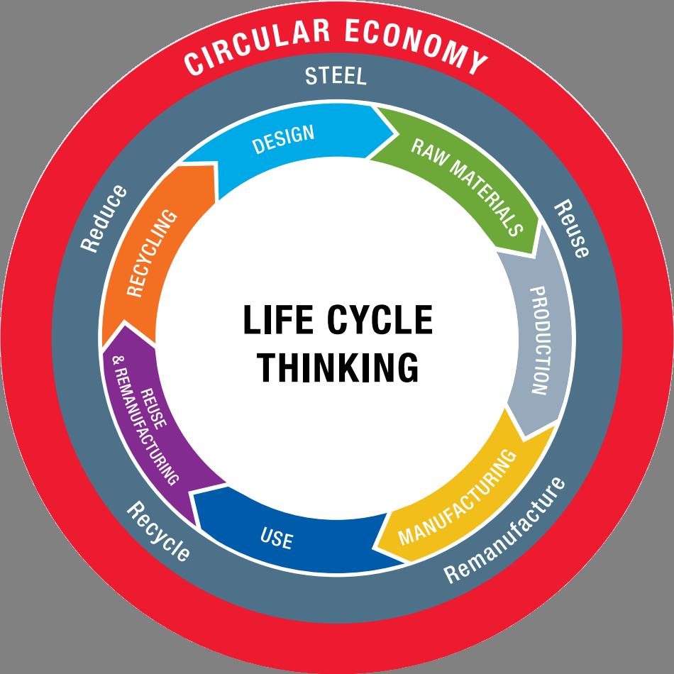 worldsteel_circular-economy