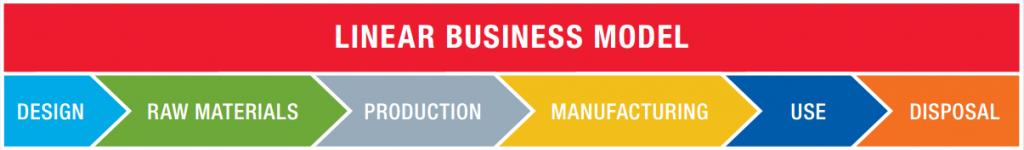 worldsteel_linear-business-model