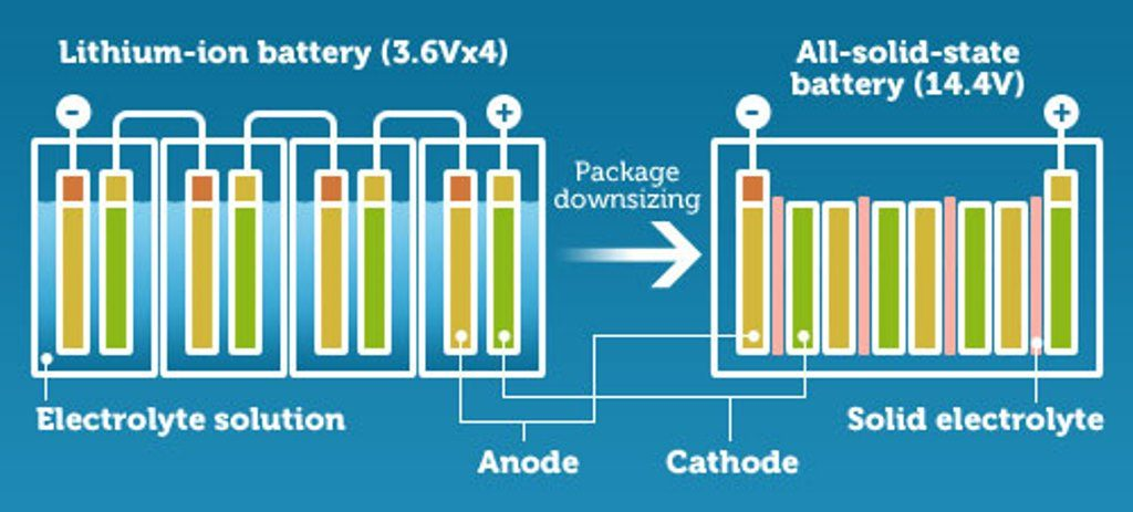 Diagram showing the difference between solid-state and traditional lithium-ion batteries.