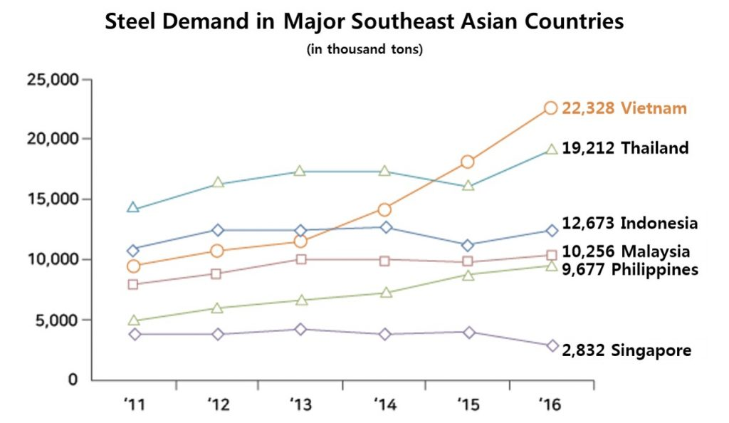 Graph showing steel demand by Southeast Asian country.
