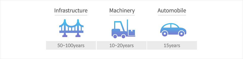 Lifespan of steel is way longer than we anticipate