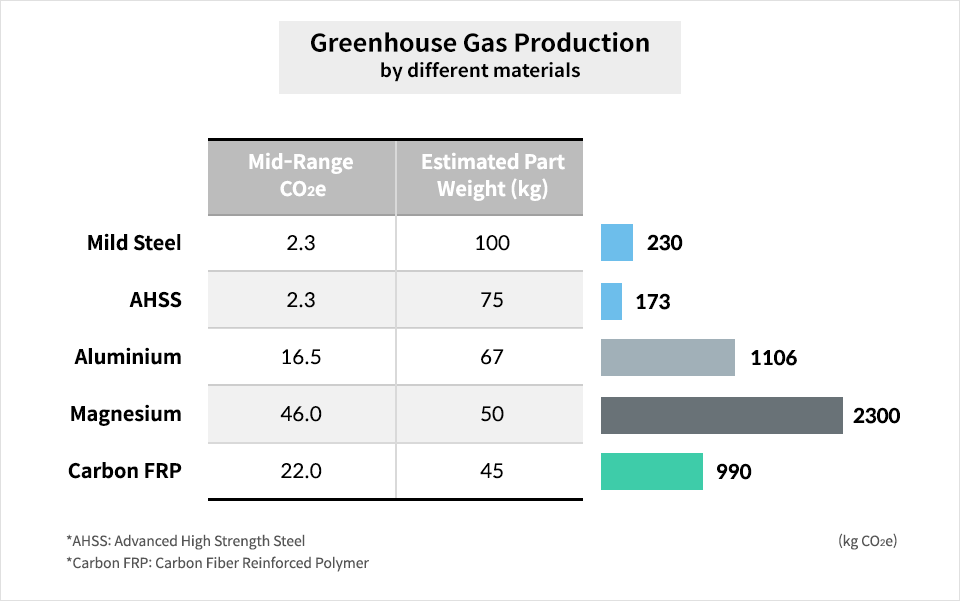 Green House Gas emissions by different materials