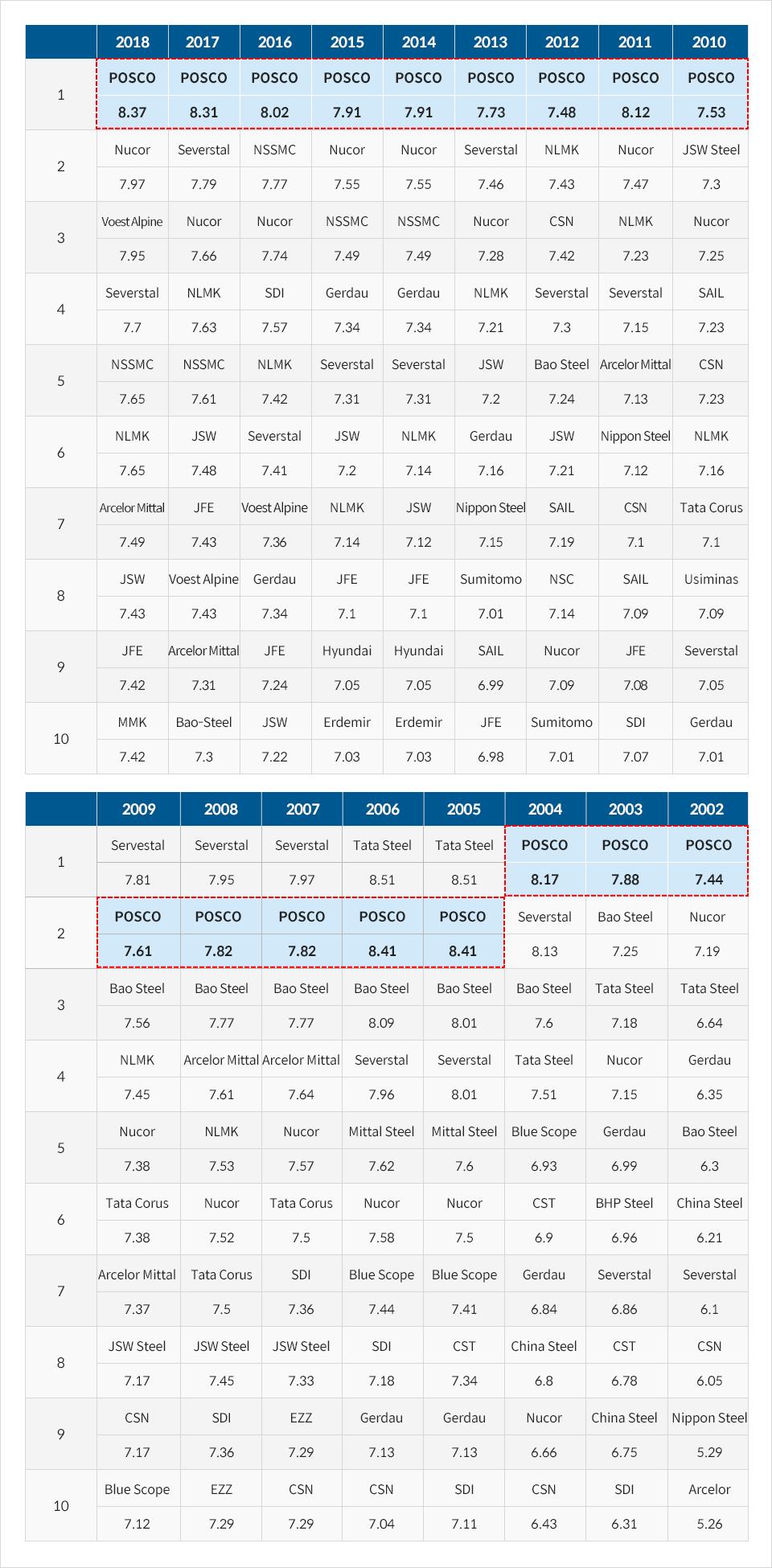 WSD Steelmaker Ranking Progress from 2002 to 2018