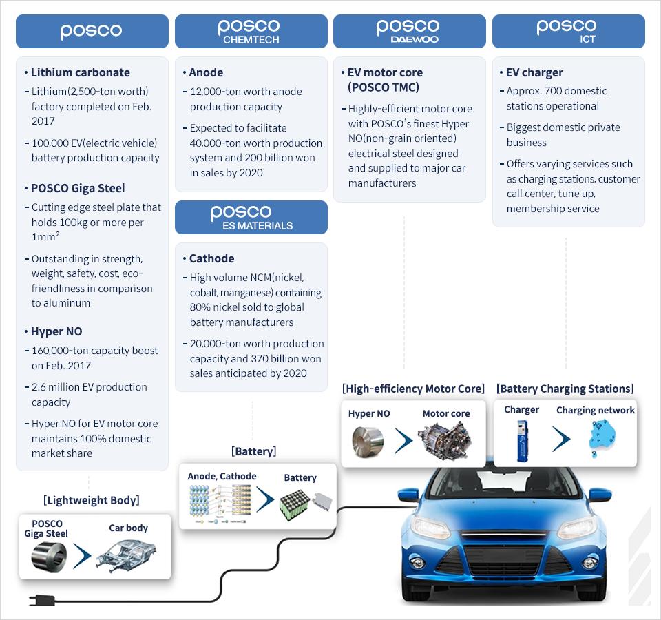 POSCO's Exclusive Future Strategy