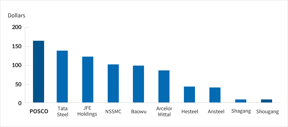 Steelmaker Profitability Ranking