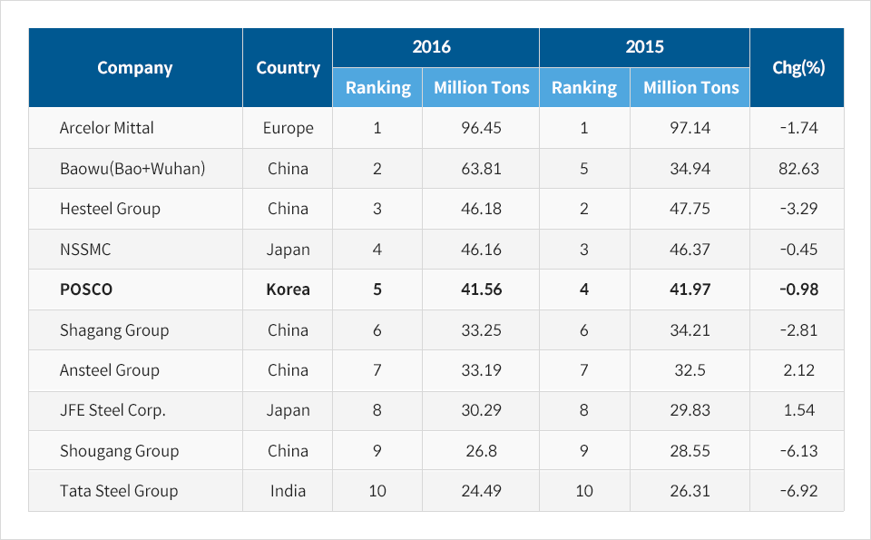 World Steelmaker Ranking by Crude Steel Capacity
