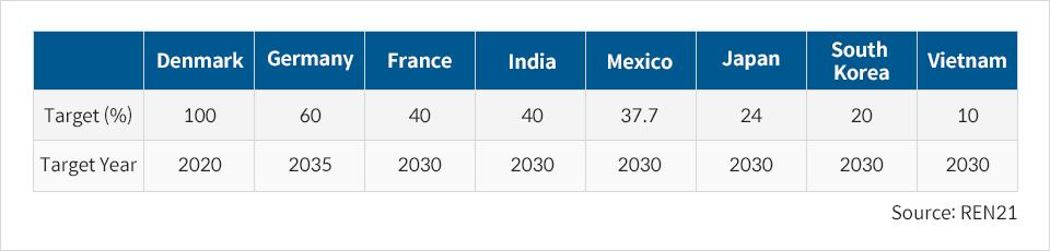 Renewable energy targets % Denmark 2030 100% Germany 2035 60% France 2030 40% India 2030 40% Mexico 2030 37.7% Japan 2030 24% Korea 2030 20% Vietnam 2030 10% Source: REN21