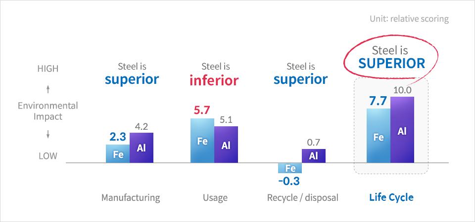 steel vs aluminum