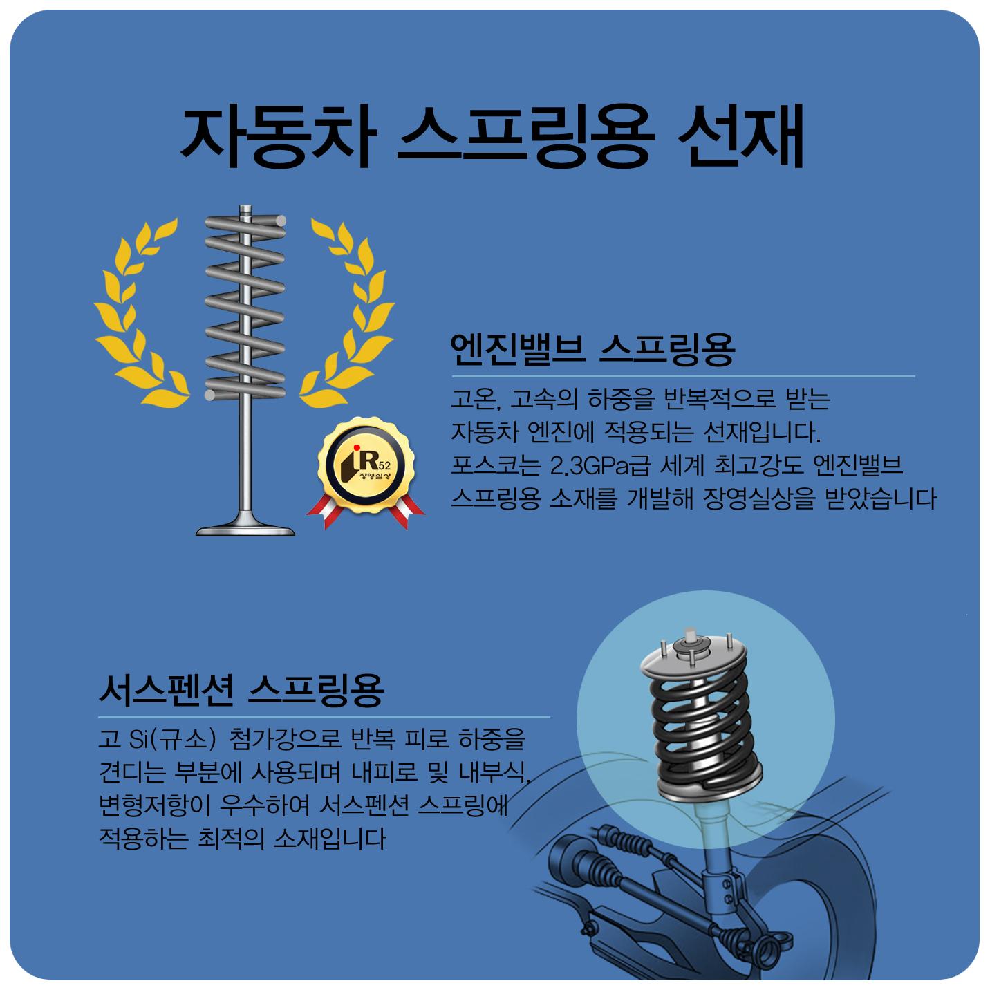 자동차 스프링용 선재 엔진밸브 스프링용 고온,고속의 하중을 반복적으로 받는 자동차 엔진에 적용되는 선재입니다 포스코는 2.3gpa급 세계최고강도엔진밸브 스프링용 소재를 개발해 장영실상을 받았습니다 서스펜션 스프링용 고si(규소) 첨가강으로 반복 피로 하중을 견디는 부분에 사용되며 내피로 및 내부식, 변형저항이 우수하여 서스펜션 스프링에 적용하는 최적의 소재입니다