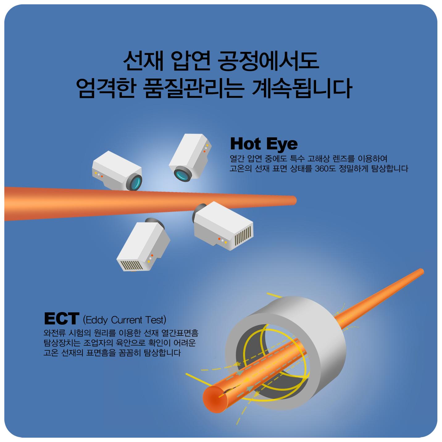 선재 압연 공정에서도 엄격한 품질관리는 계속됩니다 hot eye 열간 압연 중에도 고해상 렌즈를 이용하여 고온의 선재 표면 상태를 360도 정밀하게 탐상합니다 ect(eddy current test) 외전류 시험의 원리를 이용한 선재 열간표면흠 탐상장치는 조업자의 육안으로 확인이 어려운 고온 선재의 표면흠을 꼼꼼히 탐상합니다
