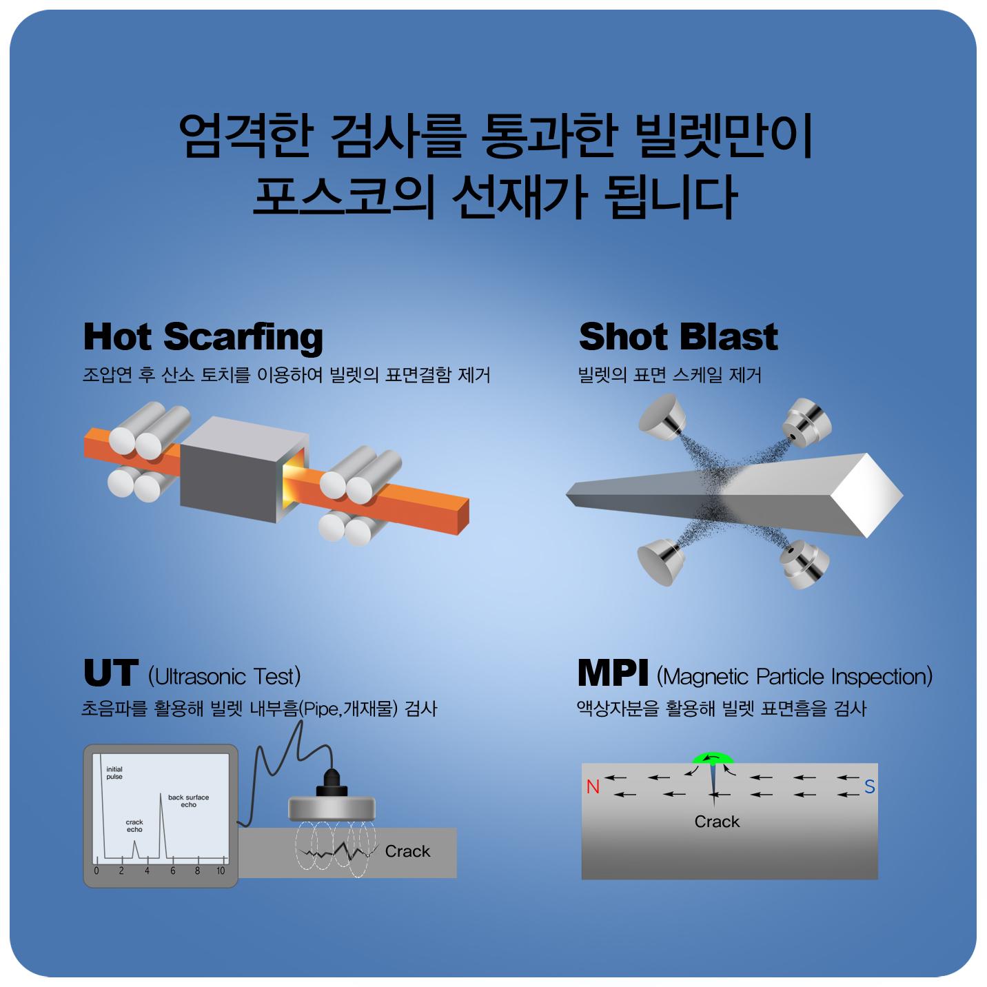 엄격한 검사를 통과한 빌렛만이 포스코의 선재가 됩니다 Hot Scarhing 조압연 후산소 토치를 이용하여 빌렛의 표면 결함 제거 shot blast 빌렛의 표면스케일 제거 ut(ultrasonic test) 초음파를 활용해 빌렛내부흠(pipe,개재물)검사 mpi (magnetic particle inspection) 액상자분을 활용해 비렛표면흠을 검사