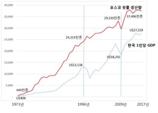 포스코 쇳물 생산량 과우리나라 1인당 gdp 성장관계 그래프