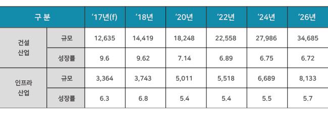 베트남 건설 및 인프라 산업 전망(US$ 백만, %)그래프 건설산업 규모&성장률 17년 12635 9.6% 18년 14419 9.62% 20년 18248 7.14% 22년 22558 6.89% 24년 27986 6.75% 26년 34,685 6.72% 인프라산업 규모&성장률 17년 3364 6.3% 18년 3743 6.8% 20년 5011 5.4% 22년 5518 5.4% 24년 6689 5.5% 26년 8133 5.7%