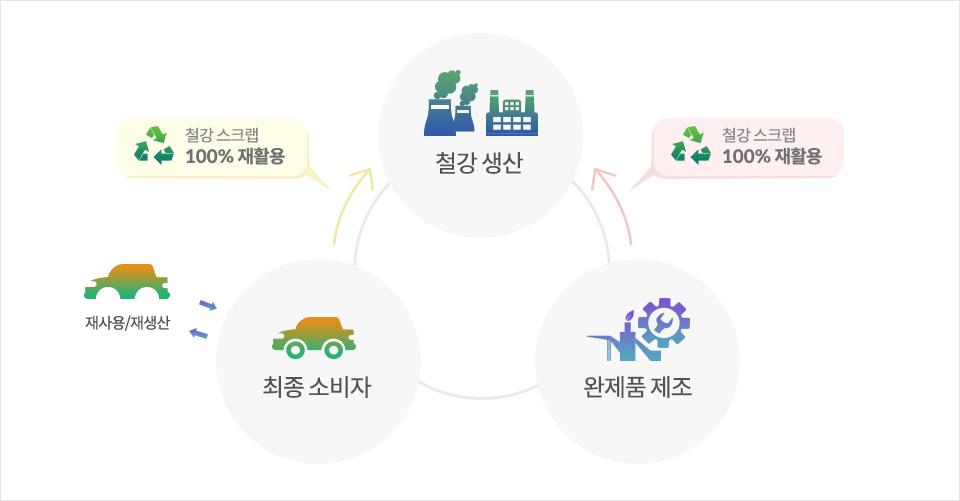 철의 라이프사이클 개념에 관한 도표. 철강스크랩 100% 재활용 최종소비자 재사용/재생산 철강생산 완제품제조 철강스크랩 100%재활용