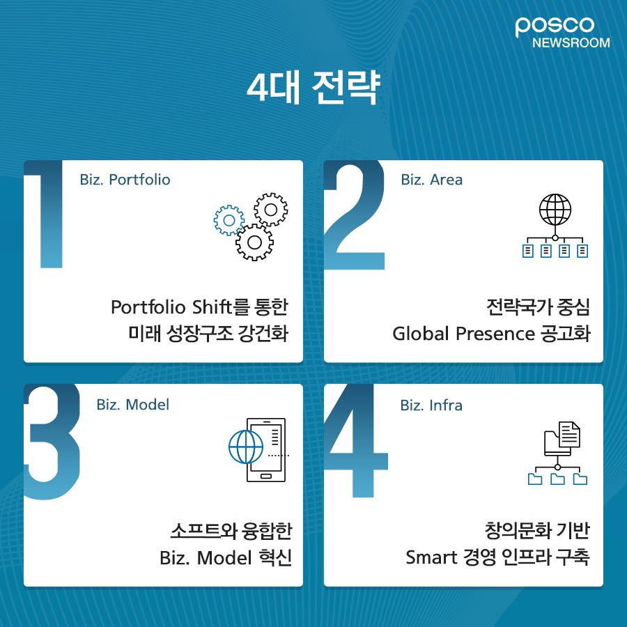포스코 4대 전략 biz. 1.portfolio portfolio shift를 통한 미래 성장구조 강건화 2 biz.area 전략국가 중심 global presence 공고화 3.biz. model 소프트와 융합한 biz.model 혁신 4 biz.infra 창의문화기반 smart 경영 인프라 구축