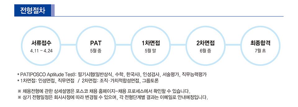 포스코 2018 상반기 특수직무 전형절차 안내.서류접수 4.11~4.24 pat 5월중 1차면접 5월 말 2차면접 6월 중 최종합격 7월 초 pat(posco aptitude test): 필기시험( 일반상식, 수학, 한국사), 인성검사, 서술평가, 직무능력평가 1차면접:인성면접, 직무면접/ 2차면접: 조직 가치적합성면접 그룹토론 *채용전형에 관한 상세설명은 포스코 채용홈페이지-채용 프로세스에서 확인할 수 있습니다 * 상기 전형일정은 회사사정에 따라 변경될 수 있으며, 각 전형단계별 결과는 이메일로 안내 예정입니다.