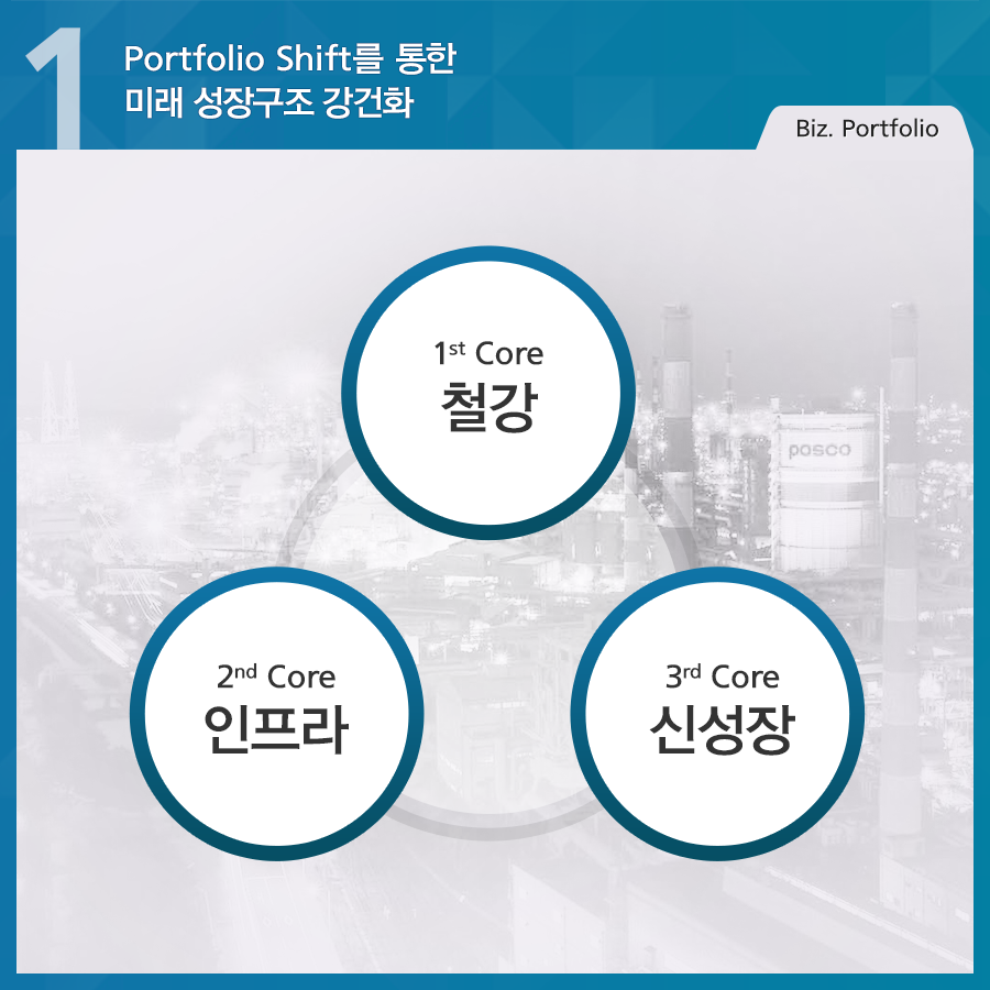 포스코 4대전략 port folio shift를 통한 미래 성장구조 강건화 1 Core 철강 2 core 인프라 3 core 신성장