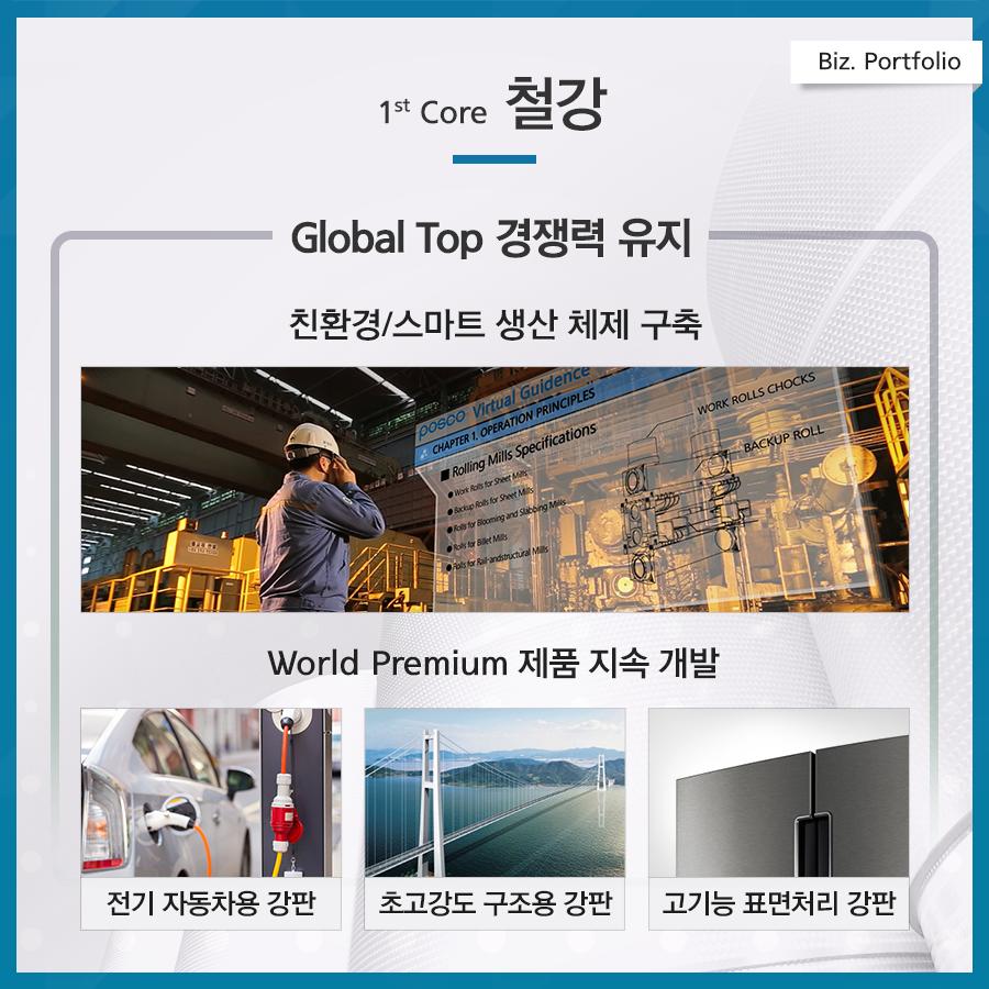 포스코 4대 전략 biz. portfolio 1. 철강 글로벌 탑 경쟁력 유지 친환경/스마트 생산 체제 구축 world premium제품지속개발