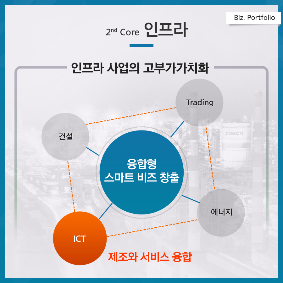 포스코 4대 전략 biz. portfolio 2nd core 인프라 인프라사업의 고부가가치화 건설 trading ict 에너지 융합형 스마트 비즈 창출 제조와 서비스 융합