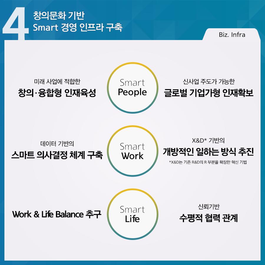 포스코 4대전략 창의문화 기반 smart 경영 인프라 구축 미래사업에 적합한 창의·융합형 인재육성 smart people 신사업 주도가 가능한 글로벌 기업가형 인재 확보 데이터기반의 스마트의사결정 체계 구축 smart work x&d*기반의 개방적인 일하는 방식 추진 work & life balance 추구 smart life 신뢰기반 수평적 협력 관계