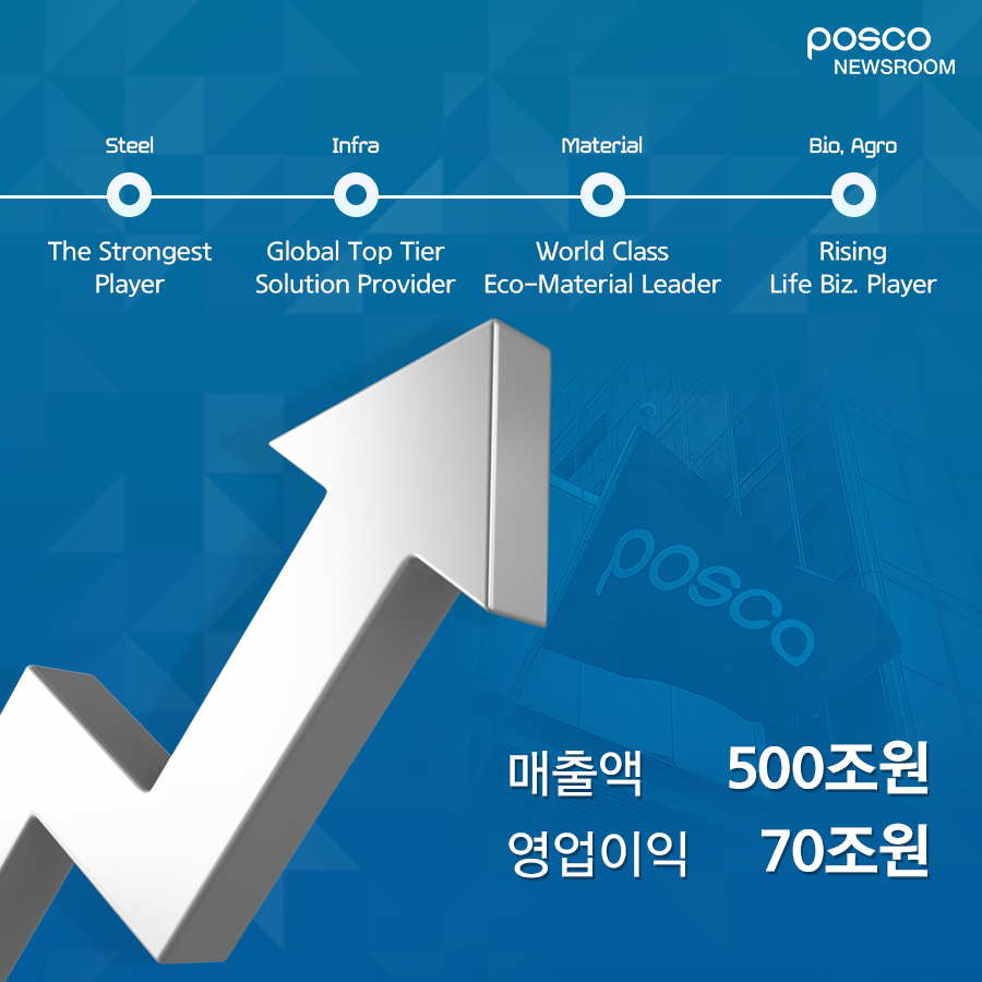posco newsroom 포스코 4대 전략을 통한 성장 목표 매출액 500조원 영업이익 70조원 steel the strongest player infra global top tiel solution provider material world class eco-material leader bio. agro rising life biz. player