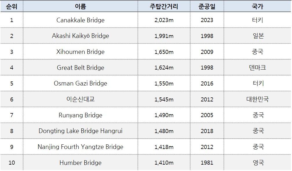 세계 현수교 순위. 1. 이름 Canakkale Bridge, 주탑간거리 2,023m, 준공일 2023, 국가 터키. 2. 이름 Akashi Kaikyō Bridge, 주탑간거리 1,991m, 준공일 1998, 국가 일본. 3. 이름 Xihoumen Bridge, 주탑간거리 1,650m, 준공일 2009, 국가 중국. 4. 이름 Great Belt Bridge, 주탑간거리 1,624m, 준공일 1998, 국가 덴마크. 5. 이름 Osman Gazi Bridge, 주탑간거리 1,550m, 준공일 2016, 국가 터키. 6. 이름 이순신대교, 주탑간거리 1,545m, 준공일 2012, 국가 대한민국. 7. 이름 Runyang Bridge, 주탑간거리 1,490m, 준공일 2005, 국가 중국. 8. 이름 Dongting Lake Bridge Hangrui, 주탑간거리 1,480m, 준공일 2018, 국가 중국. 9. 이름 Nanjing Fourth Yangtze Bridge, 주탑간거리 1,418m, 준공일 2012, 국가 중국. 10. 이름 Humber Bridge, 주탑간거리 1,410m, 준공일 1981, 국가 영국.