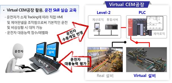 Virtual CEM공장 활용, 운전 Skill 실습 교육. 운전자가 소재 Tracking에 따라 직접 HMI 및 제어판넬을 조작함으로써 기본적인 운전 및 비상상황 시 대처 가능. 운전자 대응능력 점수/레벨화. 운전자 수동개입 반영. Virtual CEM공장. Level-2 계산로직 통합서버. PLC 제어로직. Virtual 설비. Real 설비. 운전자 대응능력 평가.