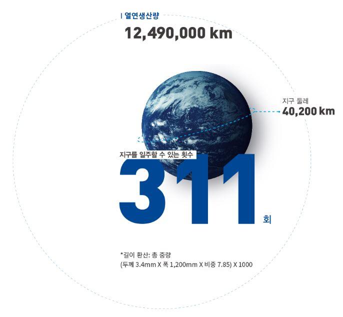포스코 광양제철소에서 31년동안 생산된 열연코일 (4만 톤)의 길이를 지구 한바퀴일주하는 횟수로 환산 열연 생산량 12,490,000KM 지구둘레 40,200KM *길이 환산: 총 중량(두께 3.4mm X 폭 1,200mm X 비중 7.85) X 1000 지구를 일주할 수 있는 횟수 311회