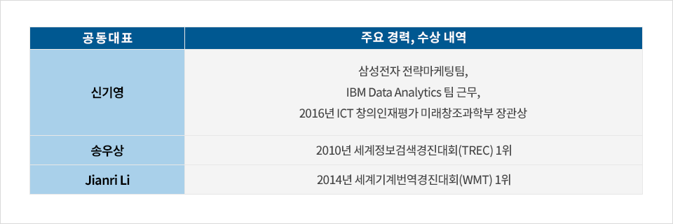 디자이노블 공동대표 3인의 주요 경력과 수상 내역 공동대표 신기영 송우상 Jianri Li 주요 경력, 수상내역 신기영: 삼성전자 전략마케팅팀, IBM Data Analytics 팀 근무, 2016년 ICT 창의인재평가 미래창조과학부 장관상 송우상: 2010년 세계정보검색경진대회(TREC) 1위 Jianri Li 2014년 세계기계번역경진대회(WMT) 1위