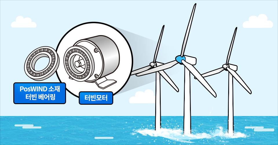 PosWIND PosMAC소재가 사용된 해상풍력발전기 터빈 베어링