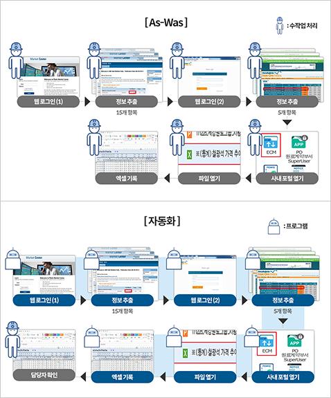 인공지능 전문가가 개발한 '원료시황 수집 자동화 프로그램' [As-Was] 웹로그인(1) -> 정보추출 -> 웹로그인(2) -> 정보추출 -> 사내포털열기 -> 파일열기 -> 엑셀기록(모든과정 수작업 처리)  [자동화] 웹 로그인(1) -> 정보추출 -> 웹로그인(2) -> 정보 추출 -> 사내 포털 열기 -> 파일 열기 -> 엑셀 기록 까지 모두 자동화 -> 담당자 확인 과정만 거침