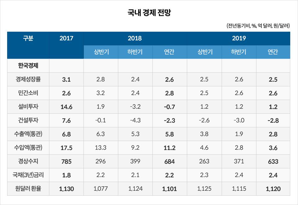 국내경제전망 한국경제  2017 2018 상반기 하반기 연간 2019 상반기 하반기 연간  경제성장률 3.1% 2.8% 2.4% 2.6% 2.5% 2.5% 2.5% 민간소비 2.6% 3.2% 2.4% 2.8% 2.5% 2.6% 2.6%  설비투자 14.6% 1.9% -3.2% -0.7% 1.2% 1.2% 1.2% 건설투자 7.6% -0.1% -4.3% -2.3% -2.6% -3.0% -2.8 수출액(통관) 6.8 6.3 5.3 5.8 3.8 1.9 2.8 수입액(통관) 17.5 13.3 9.2 11.2 4.6 2.8 3.6 경상수지 785 296 399 684 263 371 633 국채(3년)금리 1.8 2.2 2.1 2.2 2.3 2.4 2.4 원달러 환율 1,130 1,077 1,124 1,101 1,125 1,115 1,120 (전년동기비, %, 억달러 ,원/달러)