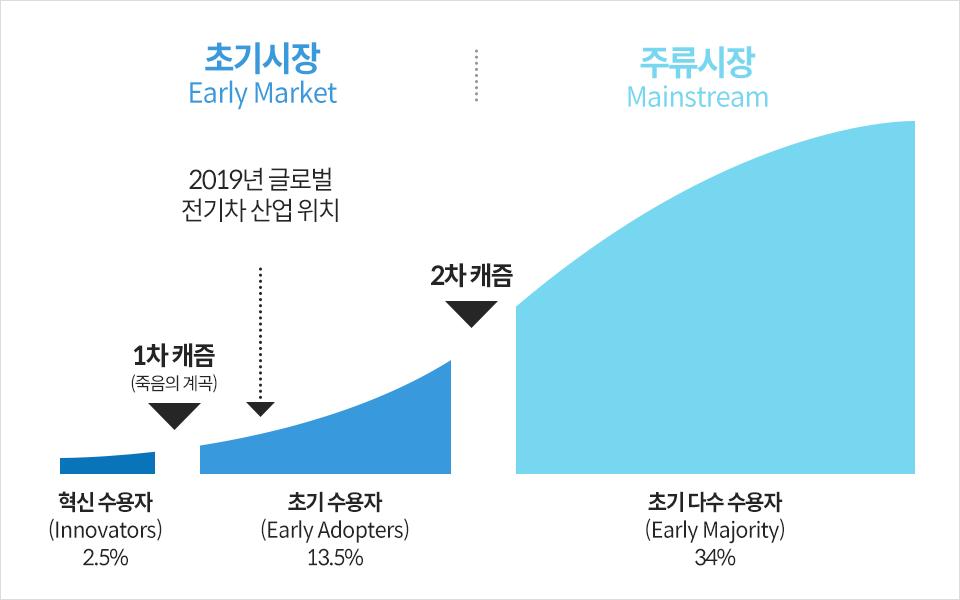 초기시장에서 주류시장으로 수요가 점점 상승하는 곡선 그래프 1차 캐즘 시점 이전은 혁신수용자 2.5% 1차 캐즘 2차 캐즘 사이는 초기수용자 13.5% 2차 캐즘 시점 이후는 초기 다수수용자 34%