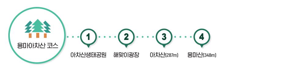 용마아차산 코스 - 아차산생태공원 - 해맞이광장 - 아차산(287m) - 용마산(348m)