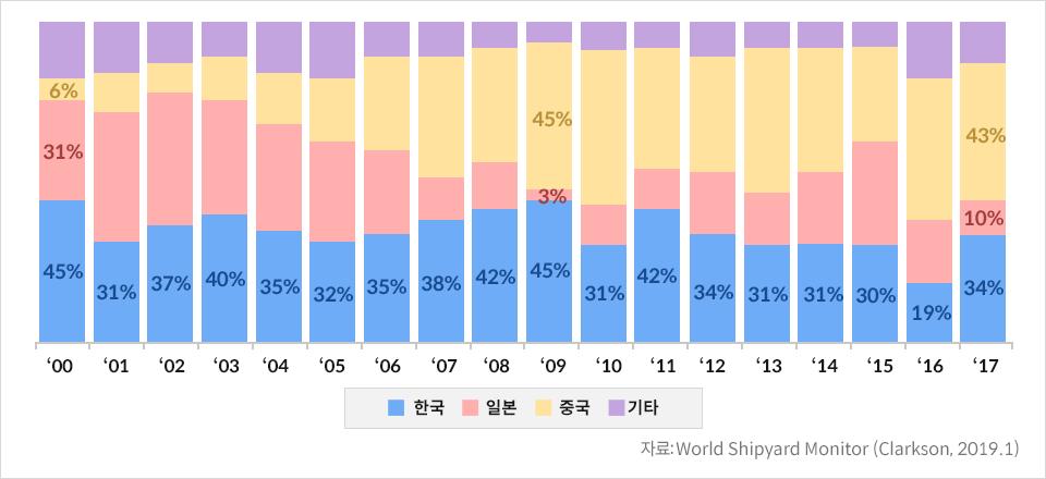 한중일 수주 비중 추이를 나타내는 막대그래프 2000년 한국 45%, 일본 31%, 중국 6%, 2001년 한국 31%, 2002년 한국 37%, 2003년 한국 40%, 2005년 한국 32%, 2006년 한국 35%, 2007년 한국 38%, 2008년 한국 42%, 2009년 한국 45%, 일본 3%, 중국 45%,2010년 한국 31%, 2011년 한국 42%, 2012년 한국 34%, 2013년 한국 31%, 2014년 한국 31%, 2015년 한국 30%, 2016년 한국 19%, 2017년 한국 34%, 일본 10%, 중국 43%