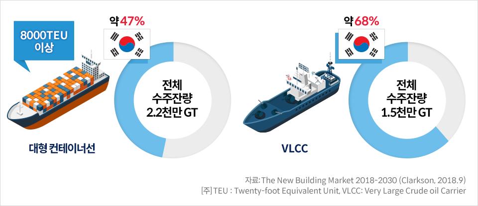 한국 대형 선박 수주잔량 보유 현황을 나타내는 파이 그래프 1. 대형 컨테이너선: 전체 수주잔량 2.2천만GT중에서 한국이 약 47% 차지 2. VLCC: 전체 수주잔량 1.5천만 GT중에서 한국이 약 68% 차지